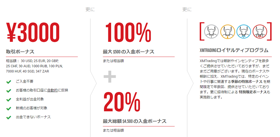 XMはNDD業者でありながらも豊富なボーナスがある