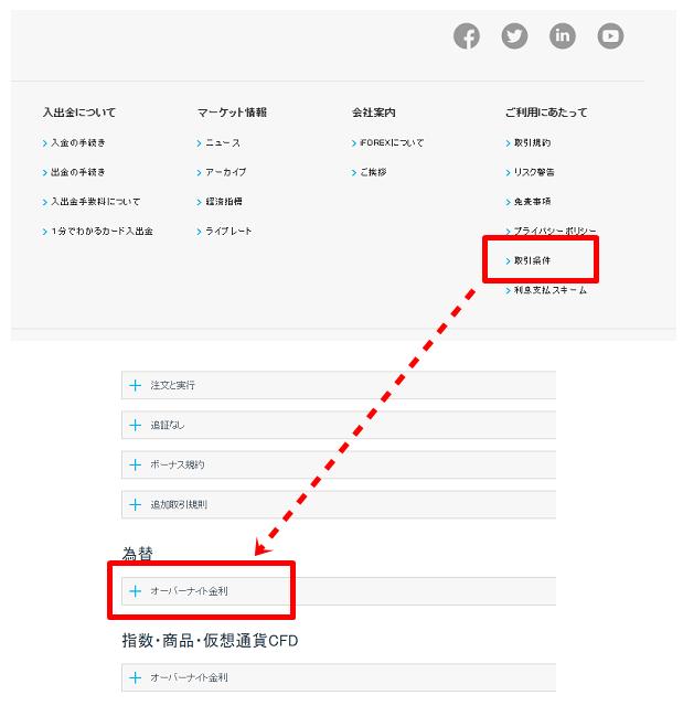 iforexの最新スワップポイント一覧を確認する方法
