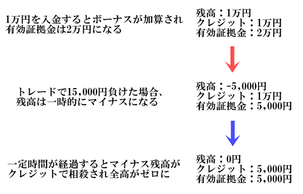 LANDFXのマイナス残高リセット(ボーナスの使い方)