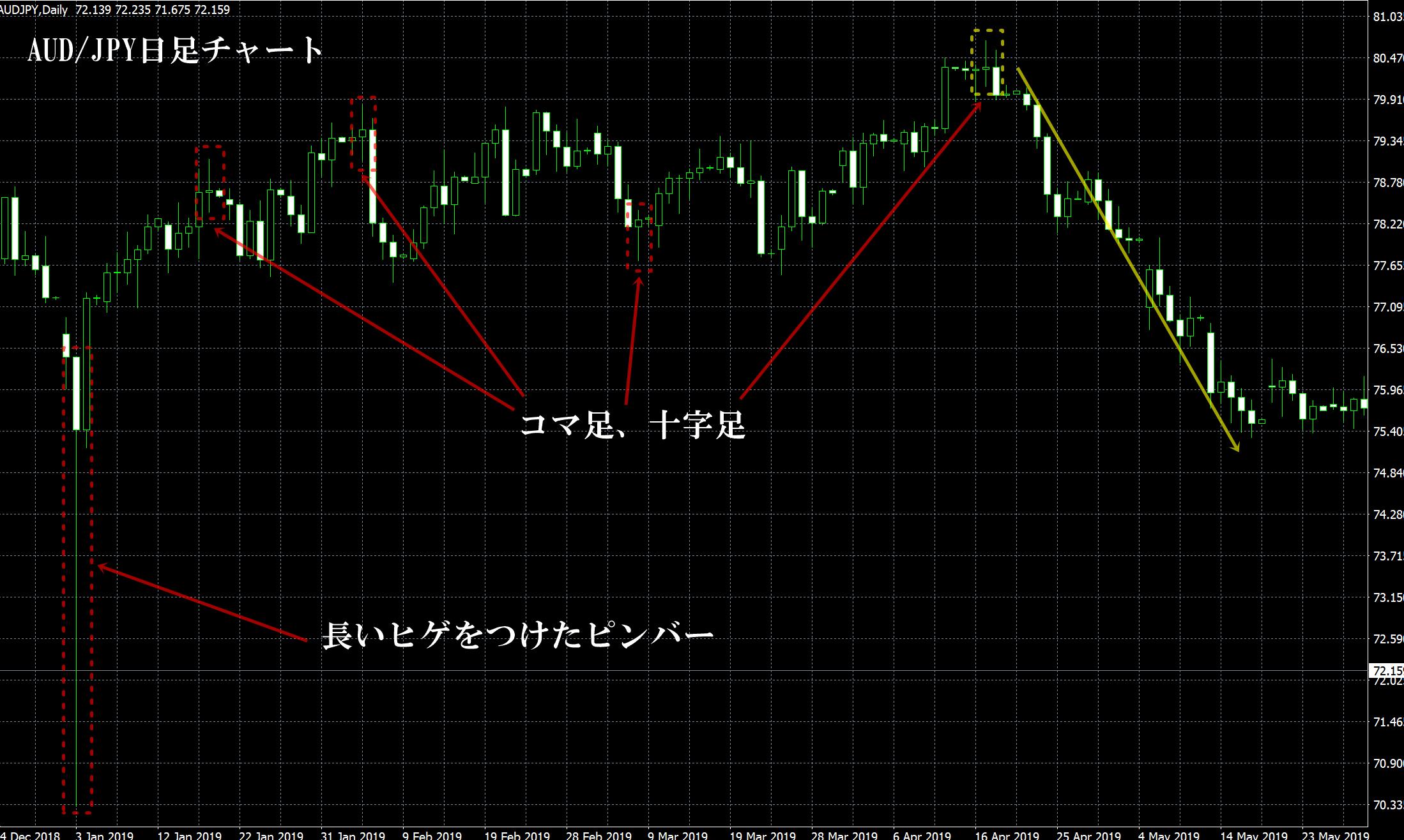 海外FXの一攫千金トレード手法~ロウソク足~