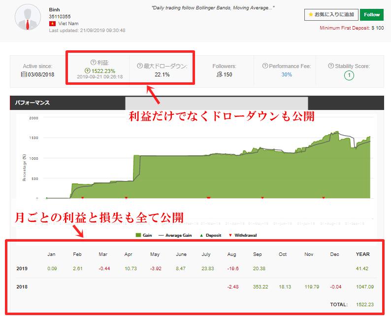HotForexのコピートレードはデータの詳細を見ることが出来る