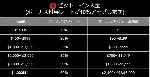 BigBossのボーナスはビットコイン入金だと10%プラスでボーナスがもらえる