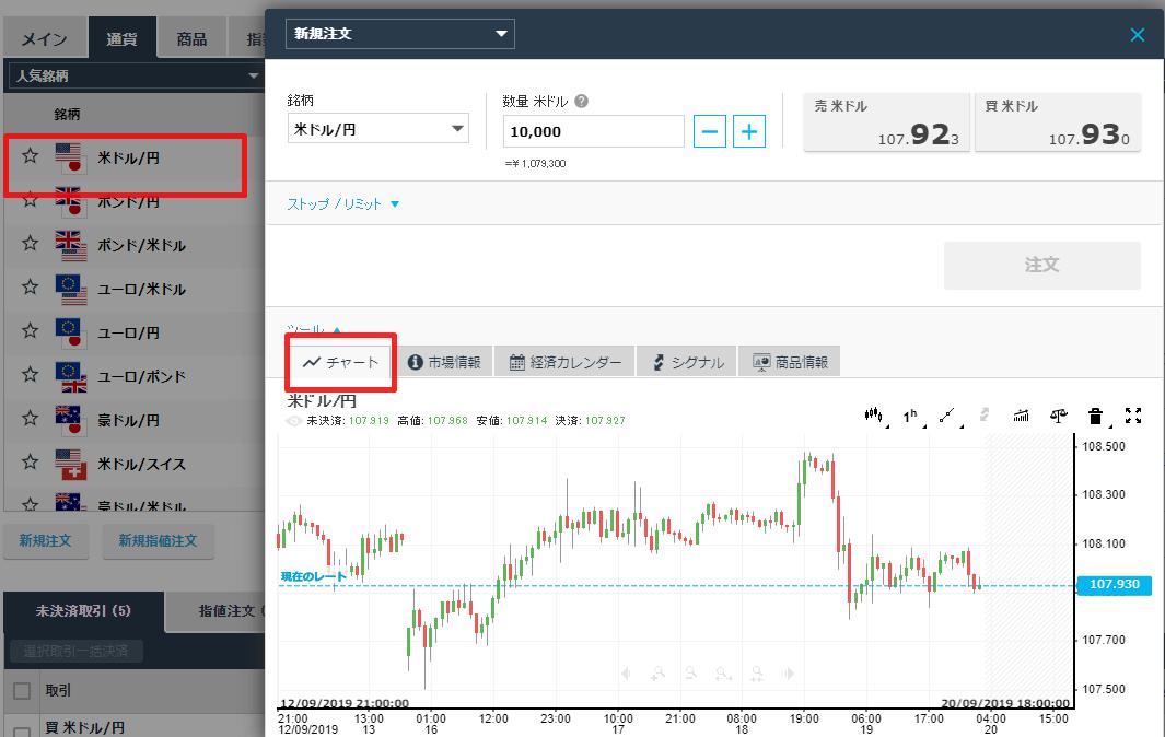 iFOREXのFxnetでチャートを表示