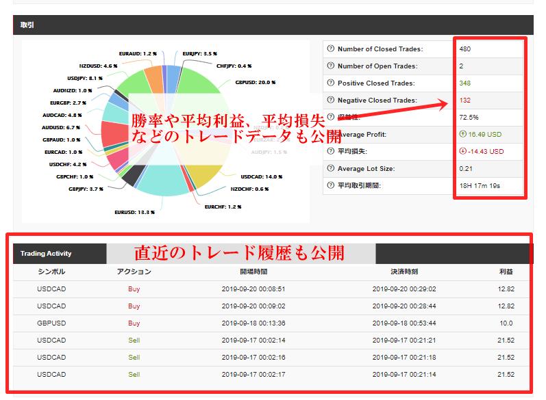 HotForexのコピートレードは詳細なトレードデータが公開されているので、配信者がどのようなトレードをするのかが明確に分かる