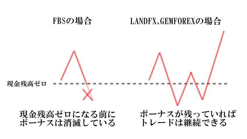 LANDFXとGEMFOREXのボーナスは消滅しない