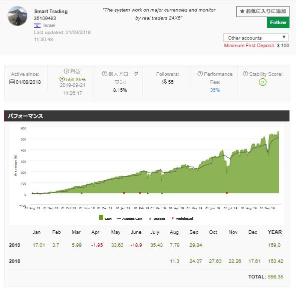 HotForexのコピートレード実績Smart Tradingはトレード回数1000回を超えているにもかかわらず勝率7割を超え、最大ドローダウンは8%という実績をだしています