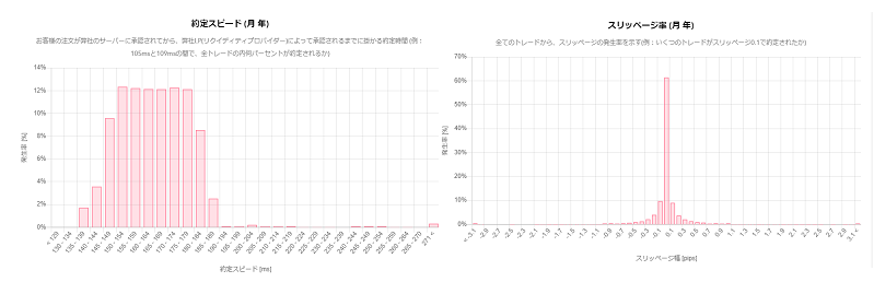 AXIORYが約定力のデータを公開しているのは、約定力が強い証