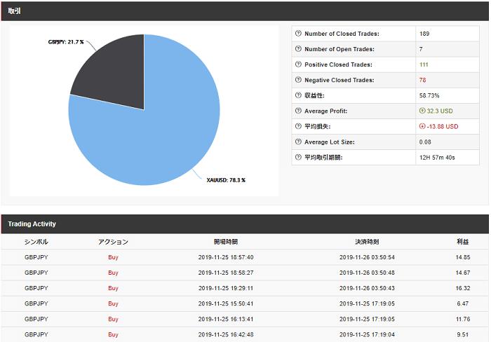 HotForexのコピートレードの手数料は30%前後が多い