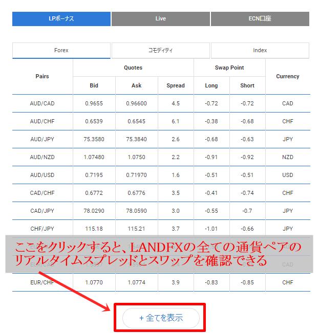 LANDFXの全通貨ペアのスワップポイントを見ることができる