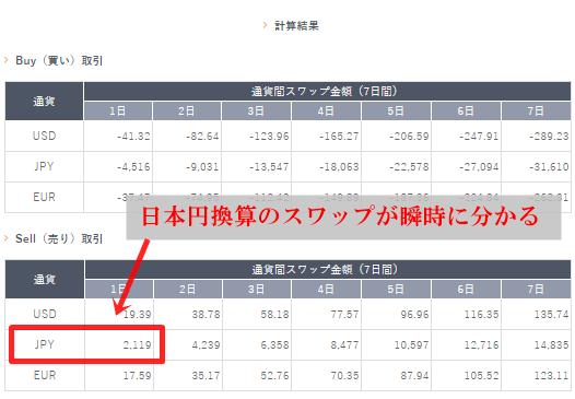 DealFXのスワップ計算ツールは簡単に日本円のスワップが分かる