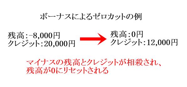 XMのゼロカットの例