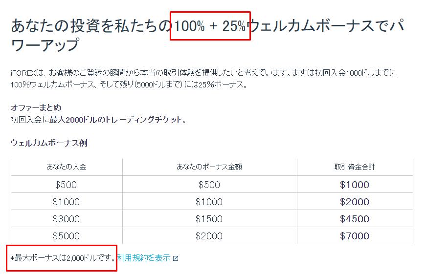 iFOREXのトレチケの付与率や上限が変わっている