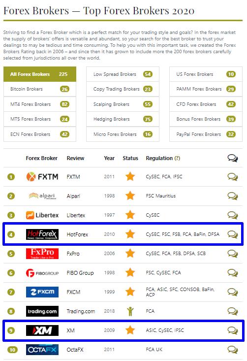 海外FXの評判や口コミの総合サイトForex Ratingでは「Best Forex Brokers 2020」でランキング4位にランクイン
