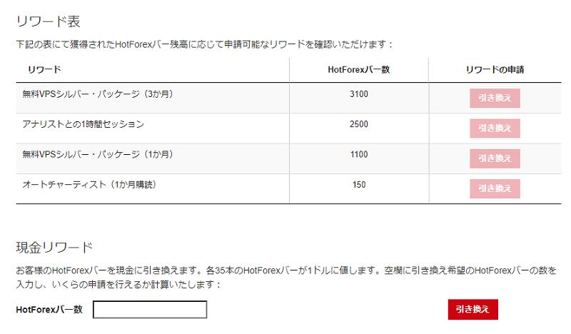 HotForexのボーナスの一つ、ロイヤリティプログラムのリワード交換表