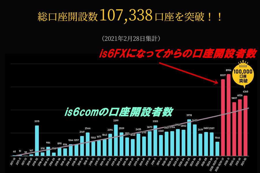 is6FXになってからは出金遅延問題が完全に解消され、口座開設者数も一気に増えている