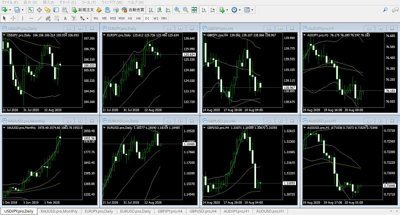 MT4で複数のチャートを整列して並べる手順
