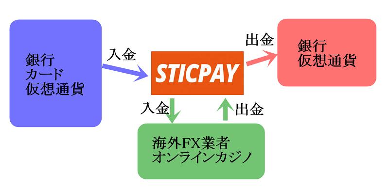 STICPAYの利用方法