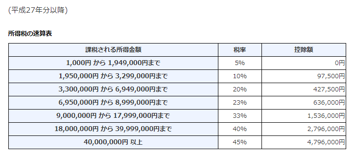 海外FXで出た利益は総合課税が適用される。税率は以下の通りです