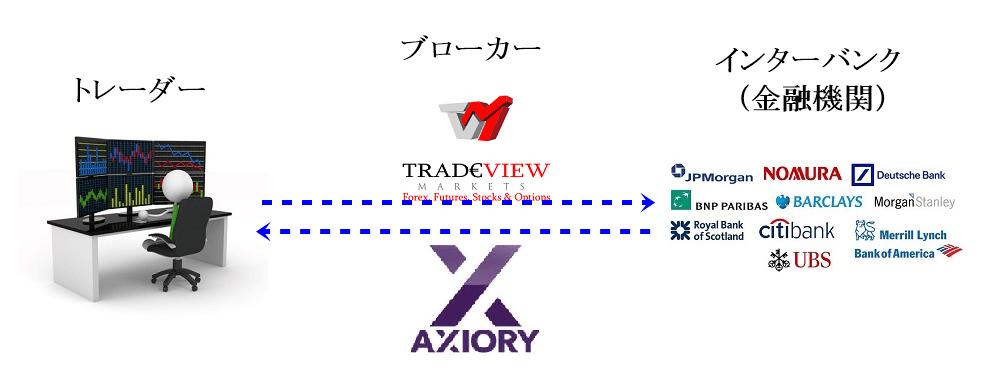 NDD方式(A-book)とは海外FX業者がトレーダーとインターバンクをつなぐだけという注文方式です。