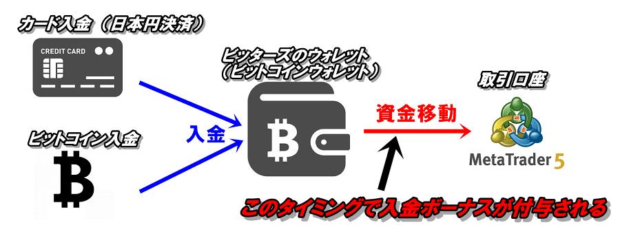ビッターズの入金ボーナスは入金時ではなく、取引口座へ資金移動をするタイミングで付与される
