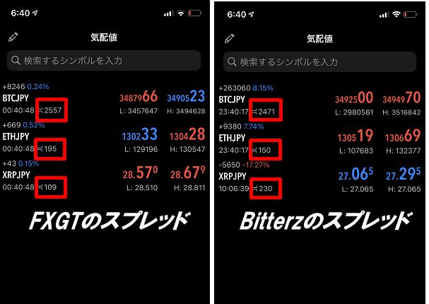 Bitterz(ビッターズ)のスプレッド比較(FXGTとのスプレッド比較)