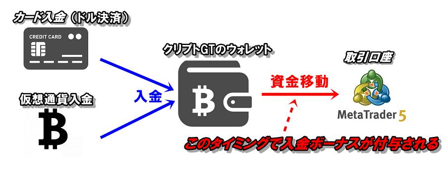 クリプトGTの入金ボーナスが付与されるのは資金移動をするタイミング