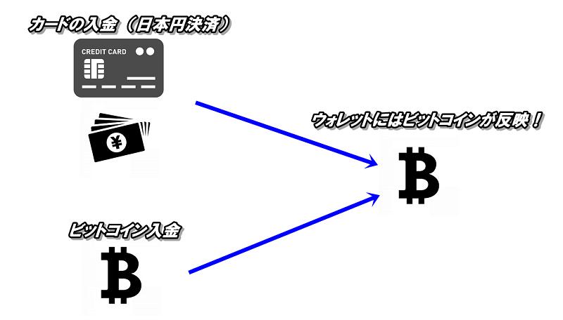ビッターズ(Bitterz)はカード入金でもビットコインが反映するので、両替手数料がかからない