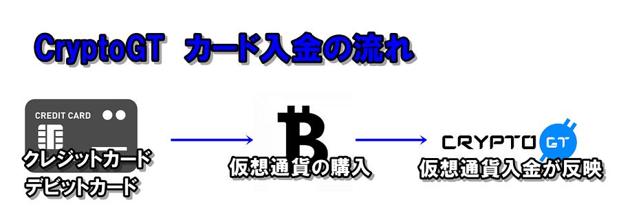 クリプトGTの仮想通貨入金の流れ