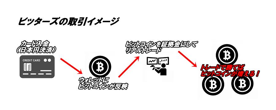 ビッターズの仮想通貨を証拠金としたトレードイメージ