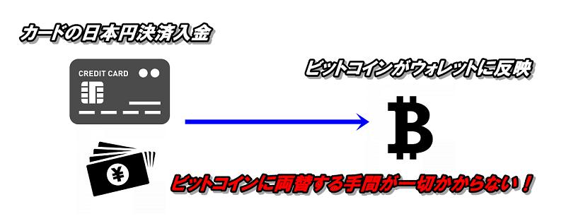 ビッターズのカード入金は日本円の決済でビットコインが入金反映する