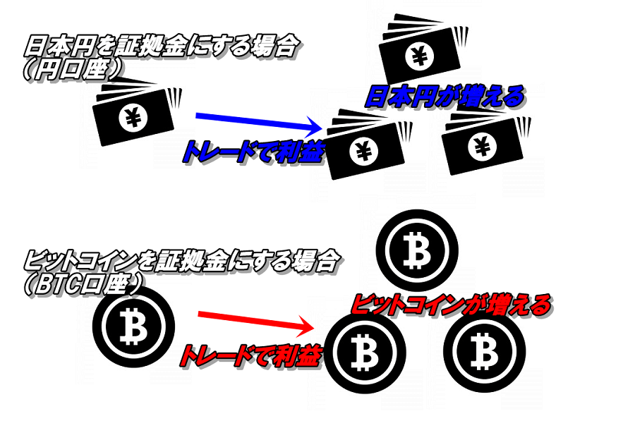 クリプトGTであれば、増やしたい仮想通貨を証拠金としてトレードをすれば、仮想通貨を増やすことができえる