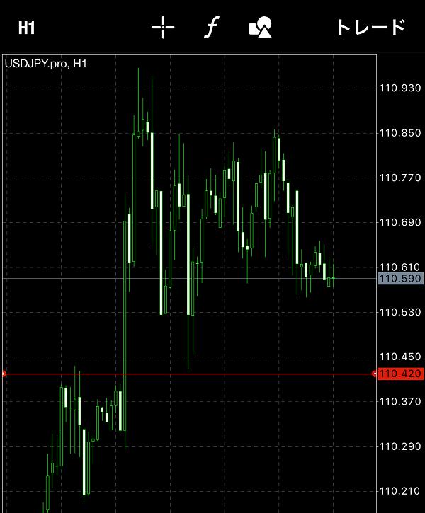 スマホのMT4逆指値売り注文(Sell Stop)とは?